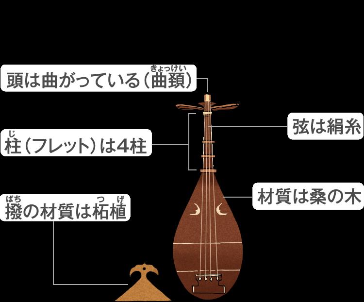 琵琶各部の名称